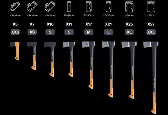 Range of axes